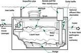 Effluent Pump Septic Systems Pictures
