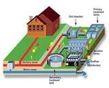 Sewage Pump Treatment Pictures