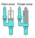 Sewage Pumps For Images