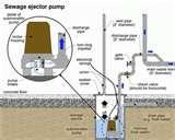 Photos of Residential Sewage Pump Diagram