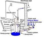 Sewage Pump Plumbing Diagram Pictures