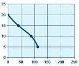 Effluent Pump Curve Pictures