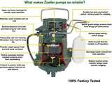 Sewage Pump Zoeller Submersible Photos