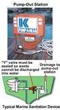 Marine Sewage Pump Out