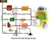 Images of Titan Sewage Pump