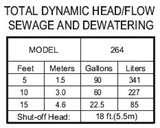 Sewage Pump 15 Hp Images