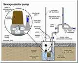 Photos of Sewage Pump Running