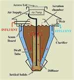 Sewage Pump Dorset Images