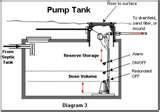 Images of Sewage Pump Float Installation