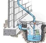 Sewage Pumps Atlanta