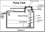 Septic Tank Effluent Pump