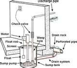 Install Sewage Pump Images