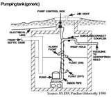 Sewage Sump Pumps Pictures
