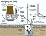 Residential Sewage Grinder Pumps Images