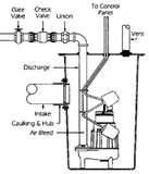 Installing A Sewage Pump Pictures
