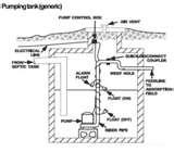 Photos of Sewage Pump Station Design