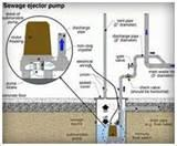 Sewage Pump Waste Line Pictures