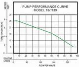 Images of Goulds Effluent Pump Curve